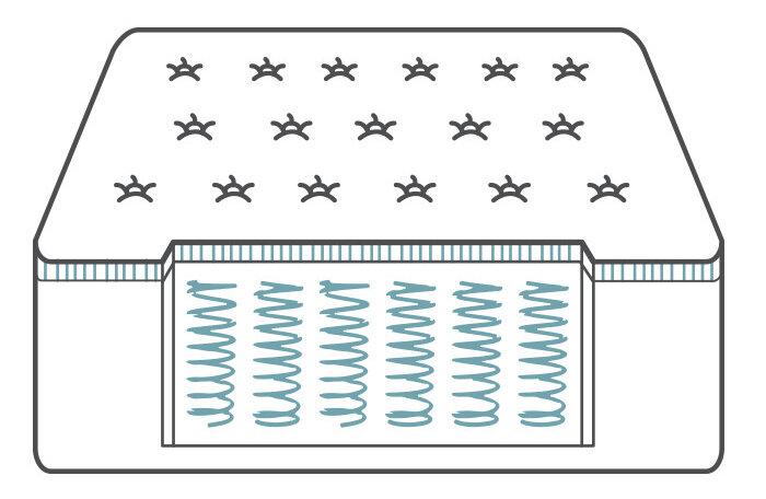 Innerspring mattress | How to Choose the Right Mattress | Wayfair's Ideas & Advice