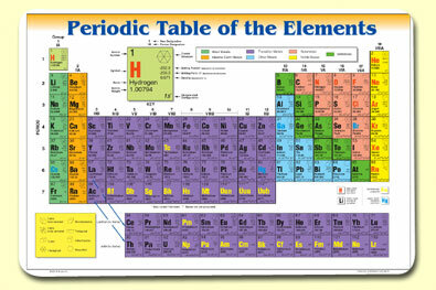 Painless learning placemats periodic table of elements for Table of elements 85