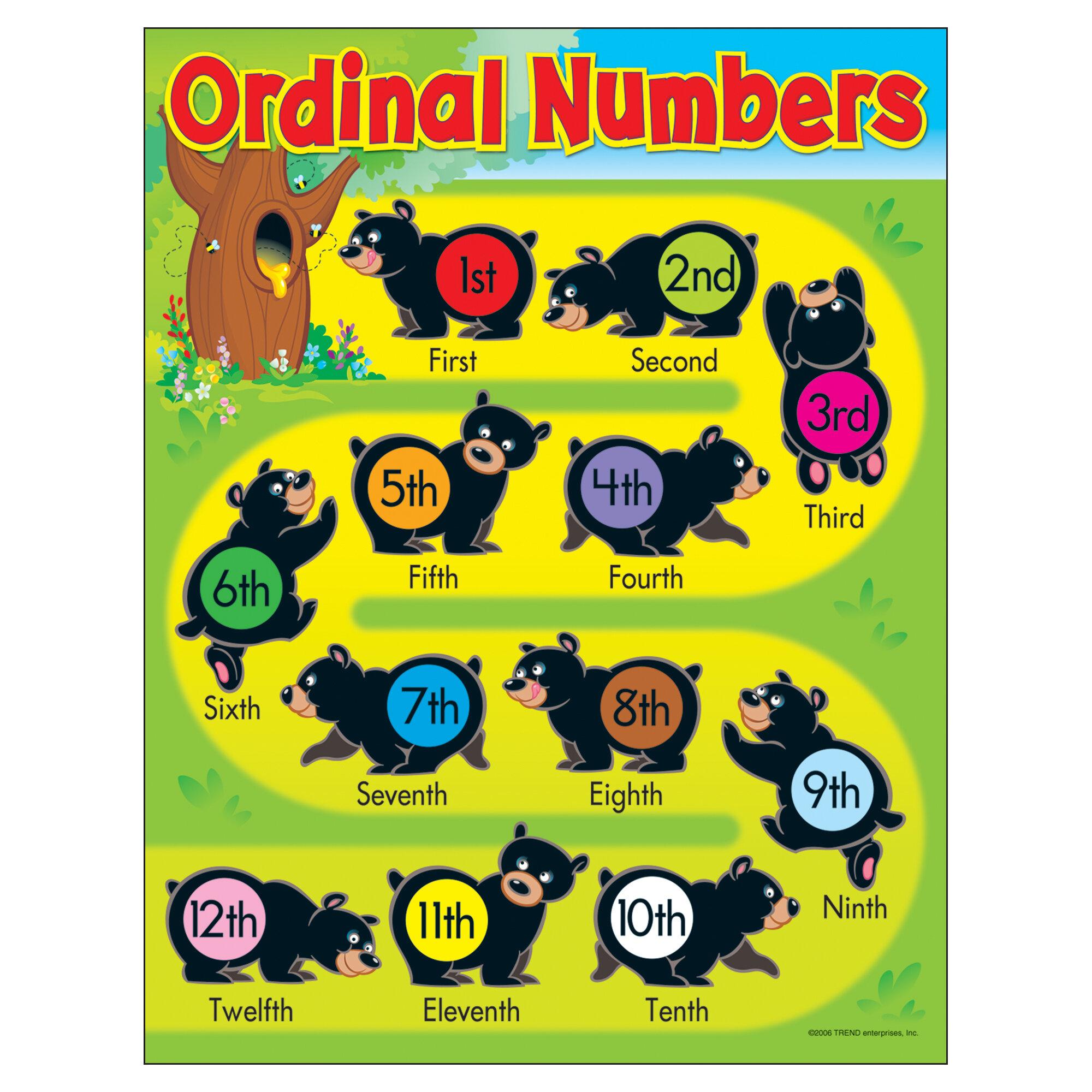 Trend Enterprises Learning Ordinal Numbers Chart | Wayfair