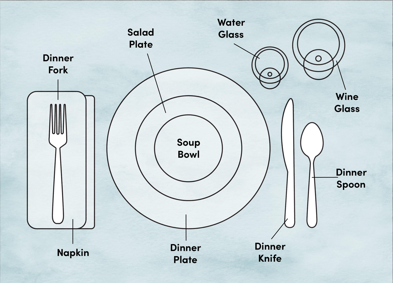 Etiquette Training: Proper Place and Table Setting Diagram | Wayfair