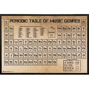 Periodic table wall art wayfair periodic table of music poster framed textual art poster on wood urtaz Choice Image