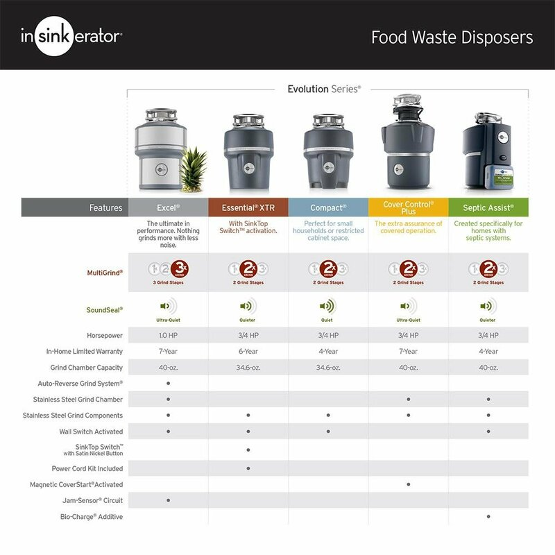 Evolution Excel 1 HP Continuous Feed Garbage Disposal (with Optional Power  Cord)