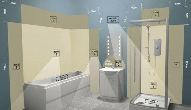 Bathroom Lighting Guide Wayfair Co Uk