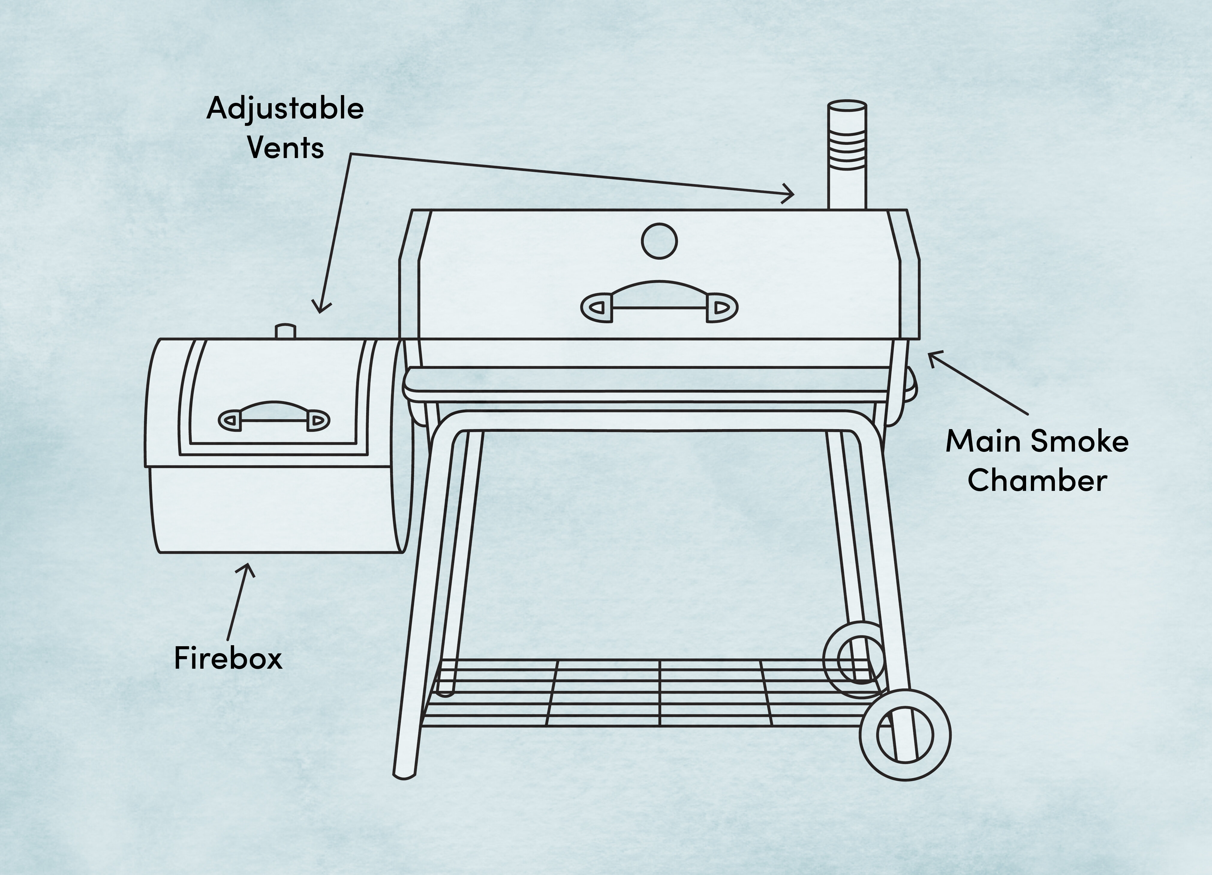 A Beginner's Guide to Using a Smoker | Wayfair