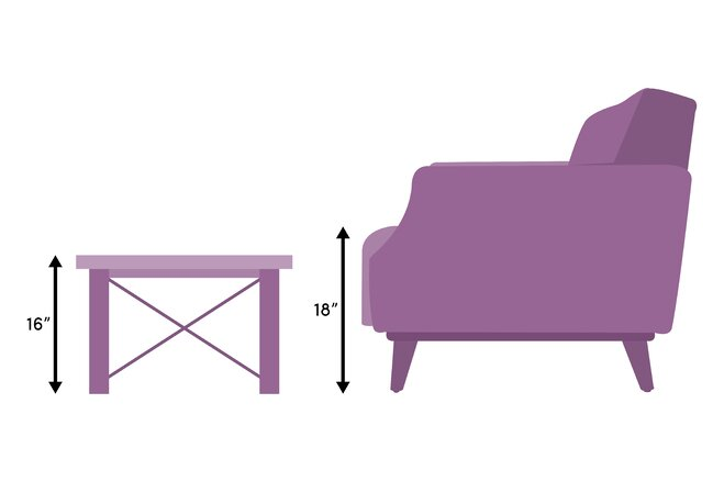 The proper height for a coffee table is the same height as the cushions on  your sofa or 1-2 inches lower. - Coffee Table Size Guide Wayfair