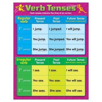 Eureka Classroom Telling Time Set Bulletin Board Cut Out | Wayfair