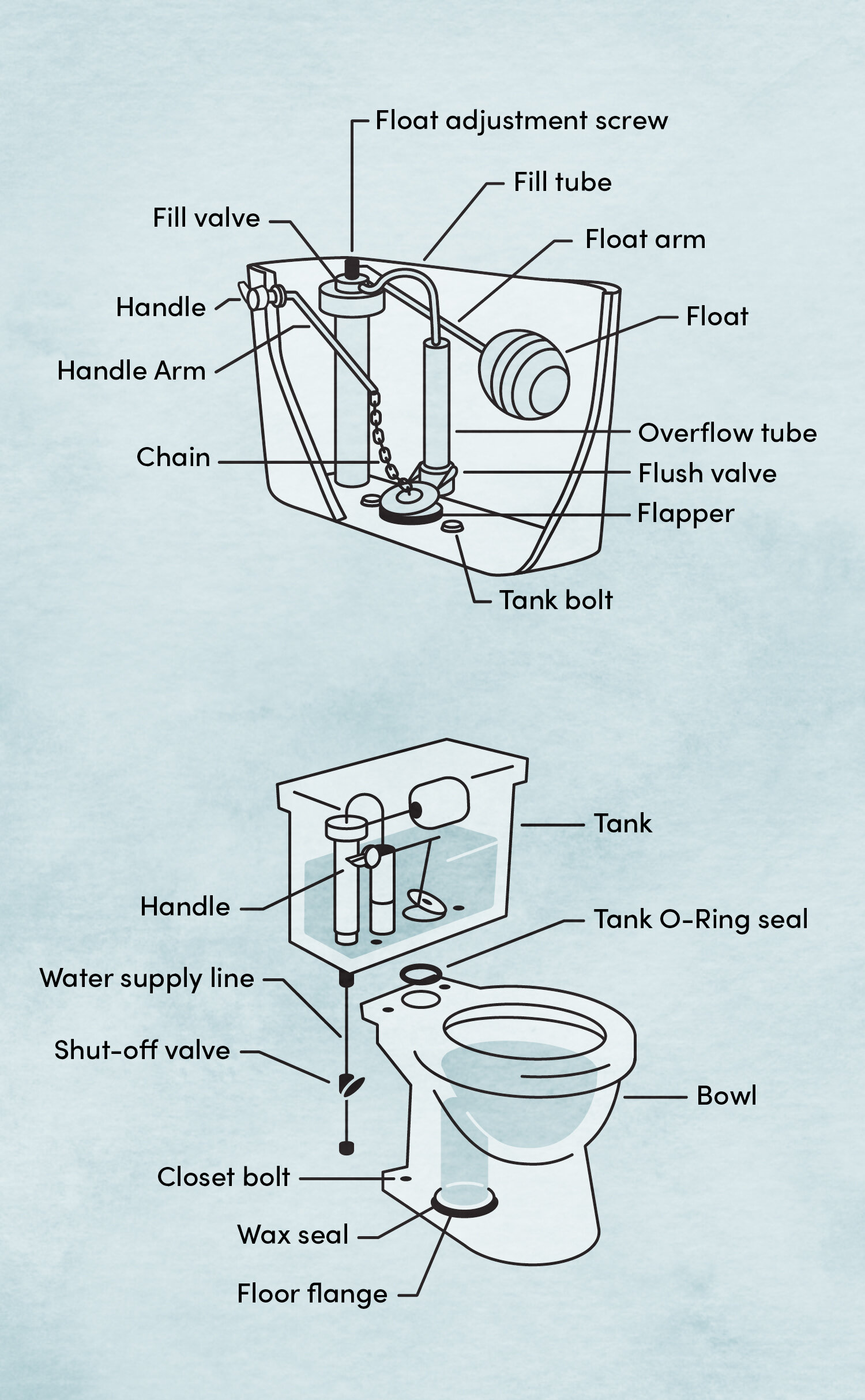 How To Install A Toilet Wayfair