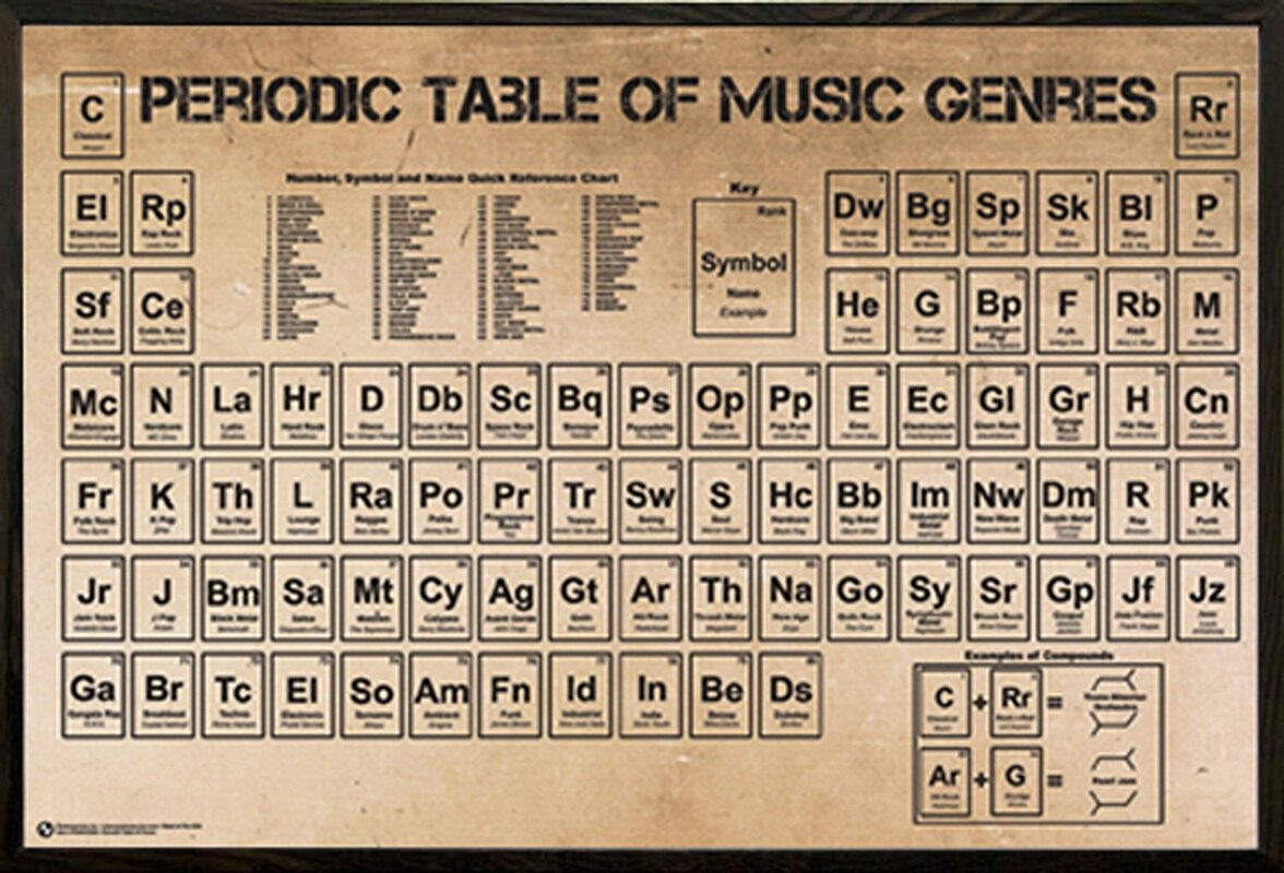 Frame usa periodic table of music poster framed textual art periodic table of music poster framed textual art poster on wood gamestrikefo Choice Image