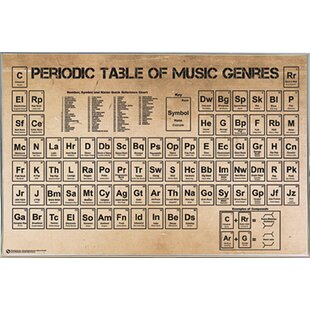 U0027Periodic Table Of Music Posteru0027 Framed Textual Art Poster