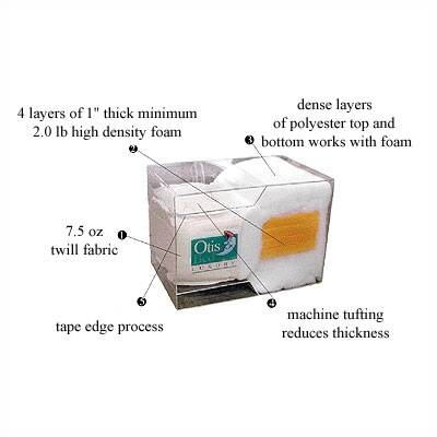 Luxury 8 Foam Futon Mattress