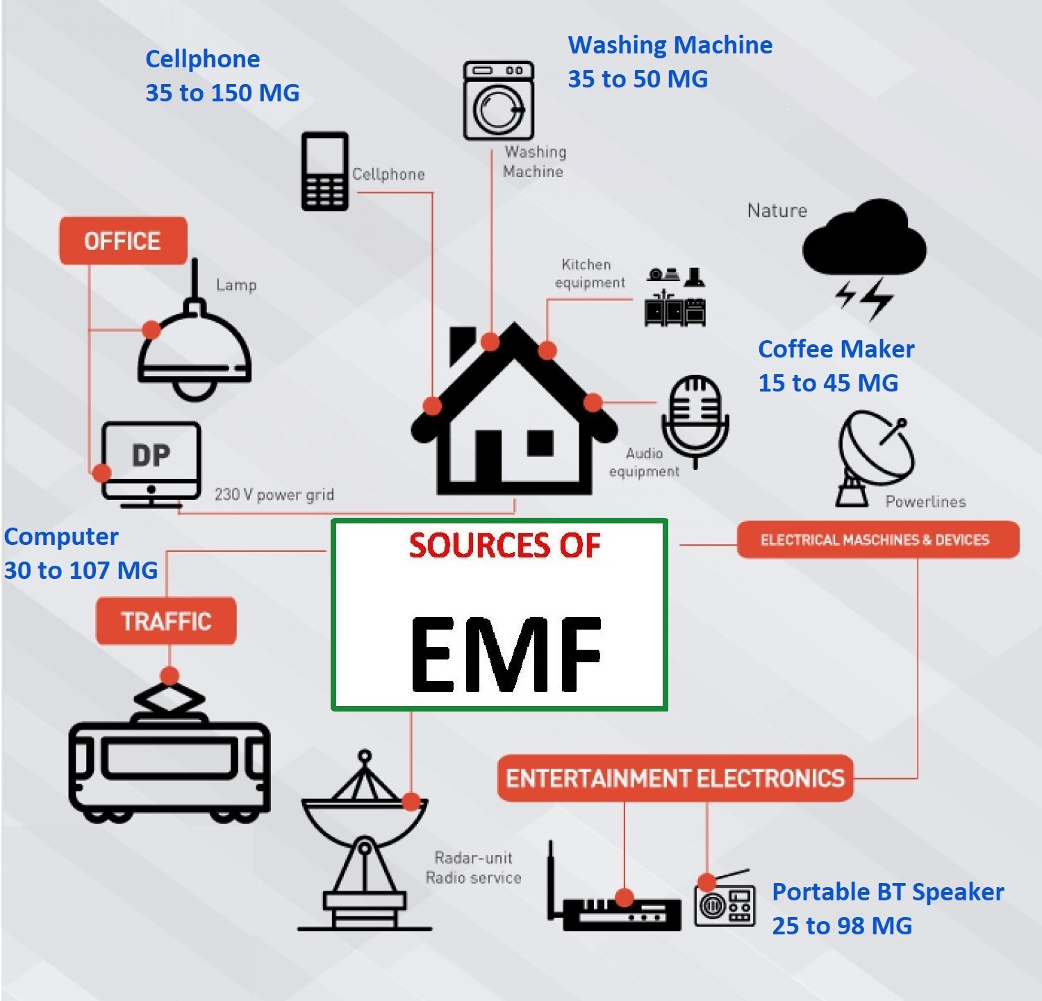 Emf Is All Around Us!