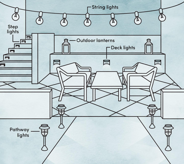 Outdoor Lighting Guide Wayfair