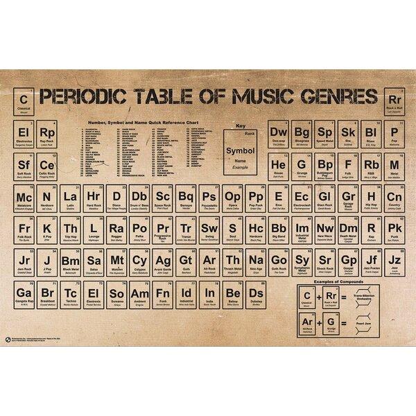 The Periodic Table Wayfair