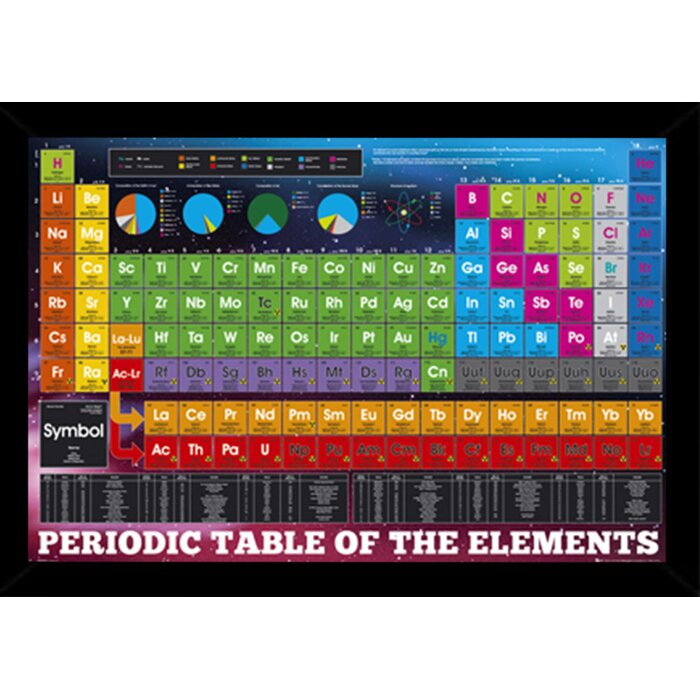 Periodic table periodic table of wood poster periodic for Table of elements 85