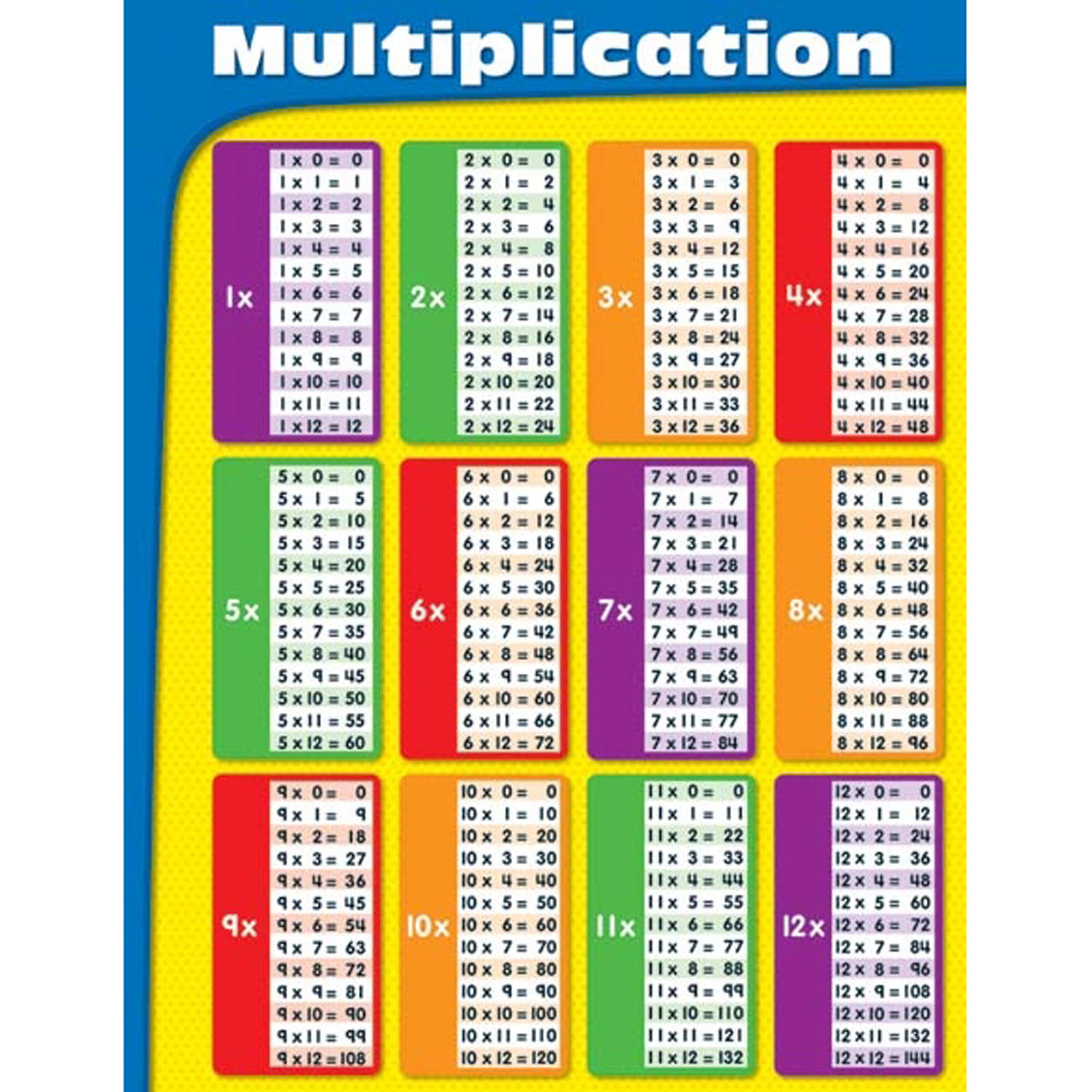 Groovy Multiplication Tables Laminated Chart Beutiful Home Inspiration Cosmmahrainfo