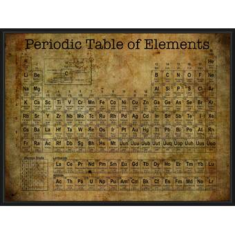 17 Stories 'Periodic Table of Elements II' Framed Textual Art in