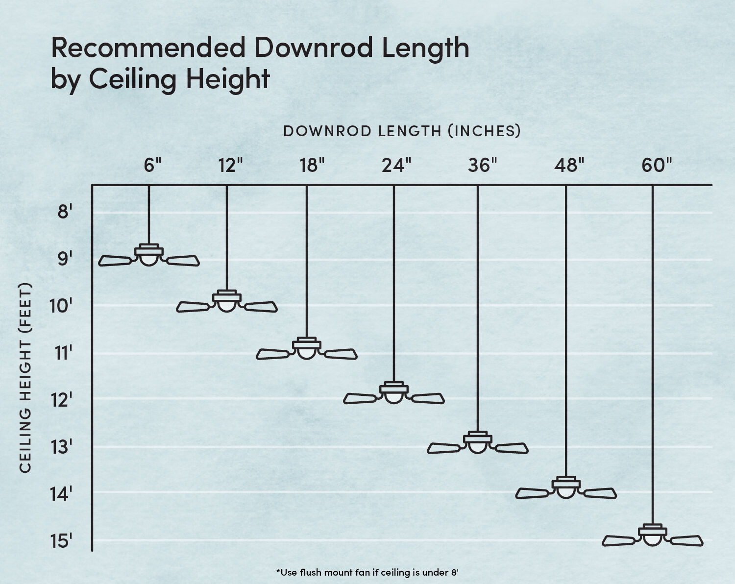 What Size Ceiling Fan Should You Get