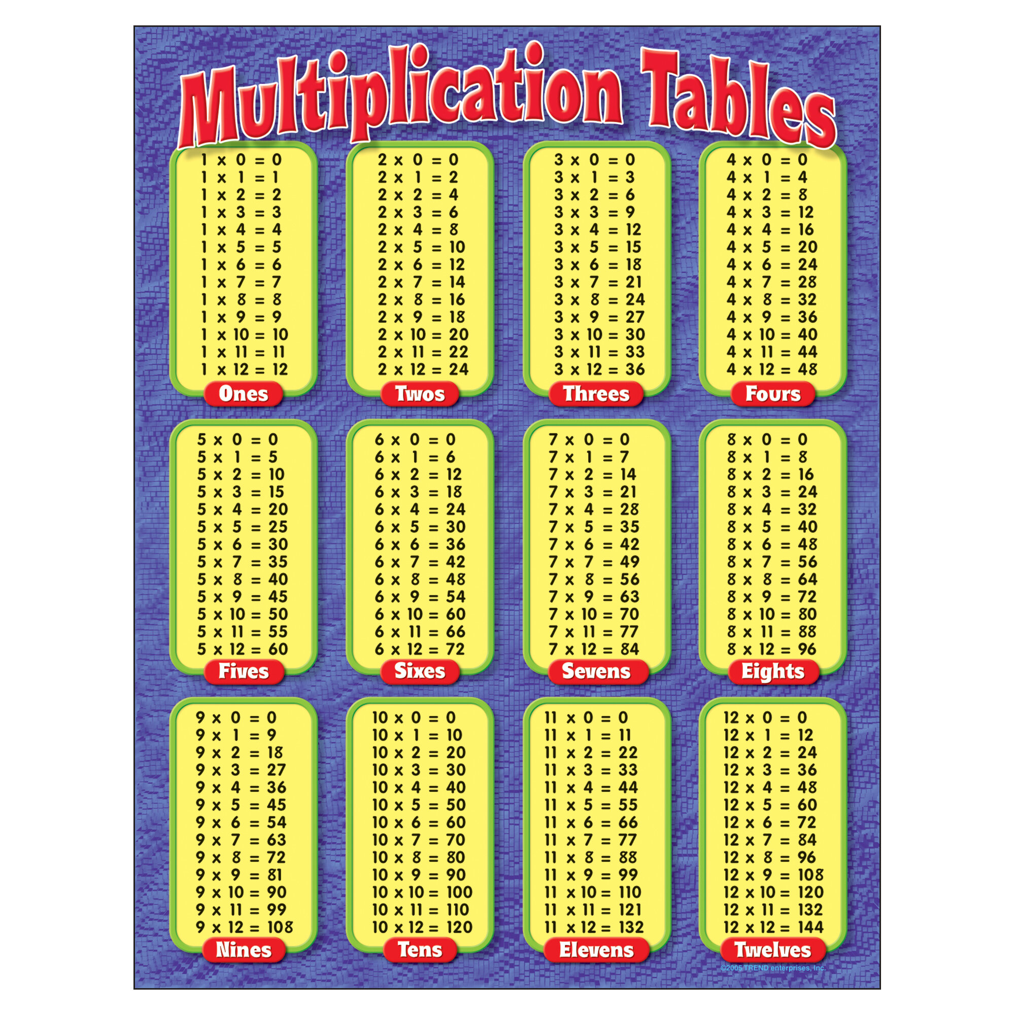 Multiplication table 25x25 pictures to pin on pinterest multiplication table 25x25 chart nvjuhfo Gallery