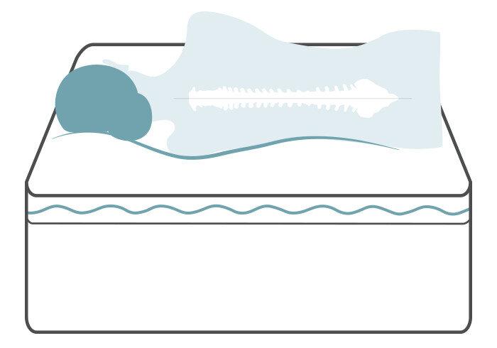 Gel foam mattress | How to Choose the Right Mattress | Wayfair's Ideas & Advice