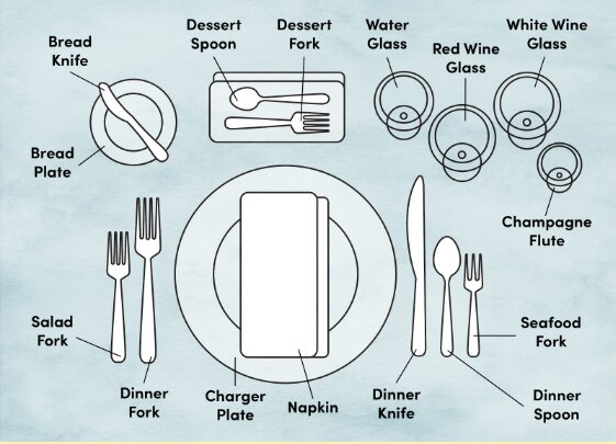 Dining Etiquette Training: Proper Place & Table Setting Diagram   WayfairWayfair