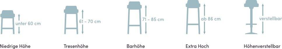 Barhocker for Niedrige barhocker
