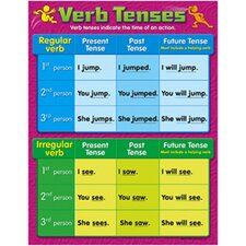Verb Tenses Grade 4-6 Chart (Set of 3)