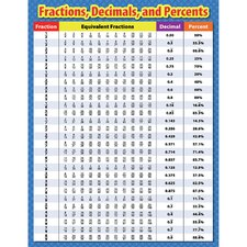 Fractions Decimals and Percents Chart (Set of 3)